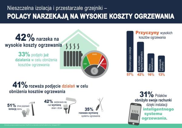 Ponad 40% Polaków narzeka na zbyt wysokie koszty ogrzewania